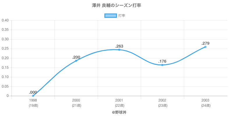 澤井 良輔のシーズン打率