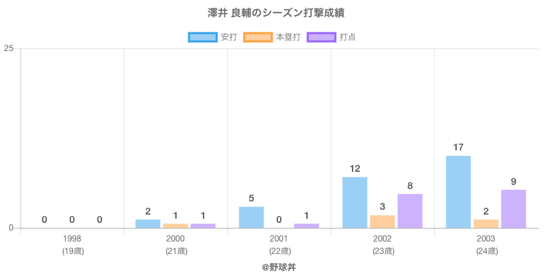 #澤井 良輔のシーズン打撃成績