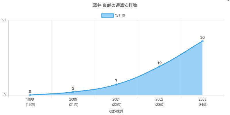 #澤井 良輔の通算安打数