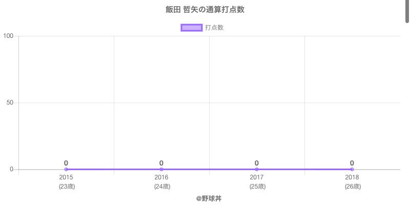 #飯田 哲矢の通算打点数