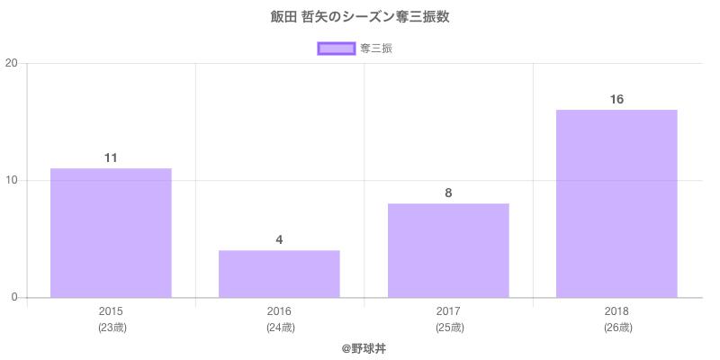 #飯田 哲矢のシーズン奪三振数
