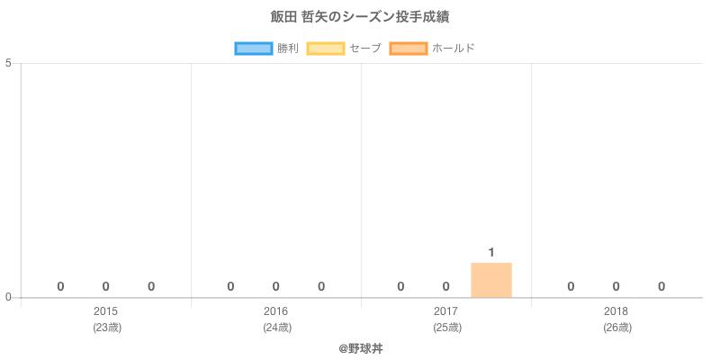 #飯田 哲矢のシーズン投手成績