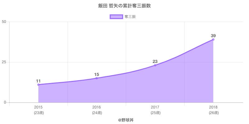 #飯田 哲矢の累計奪三振数