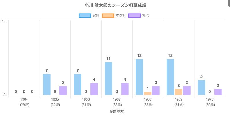 #小川 健太郎のシーズン打撃成績