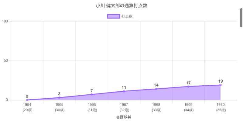 #小川 健太郎の通算打点数