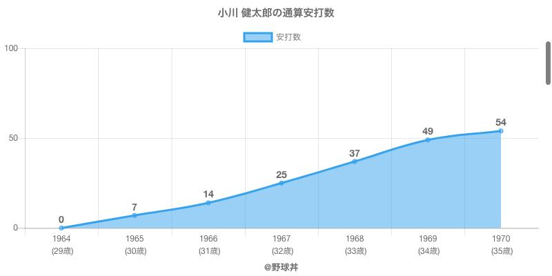 #小川 健太郎の通算安打数