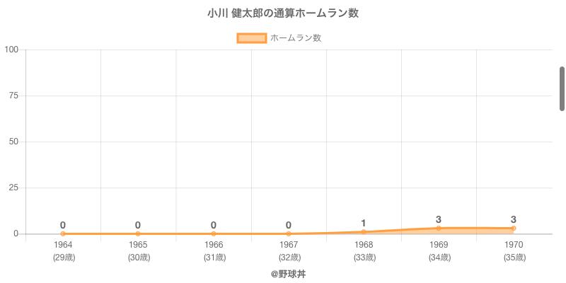 #小川 健太郎の通算ホームラン数