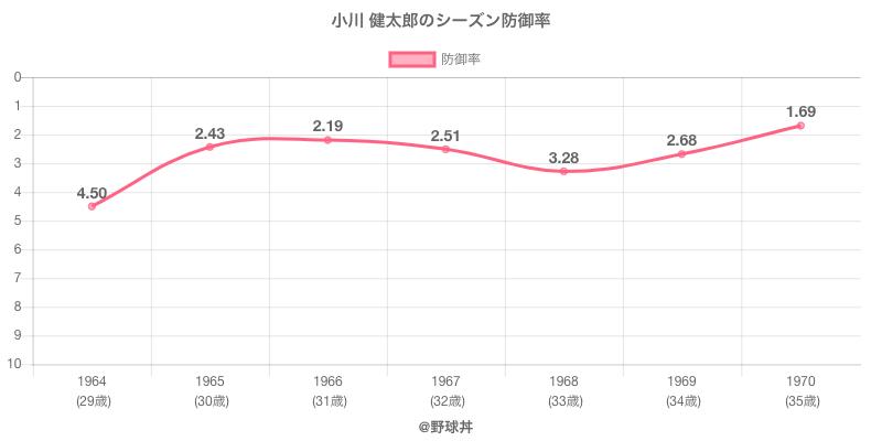 小川 健太郎のシーズン防御率