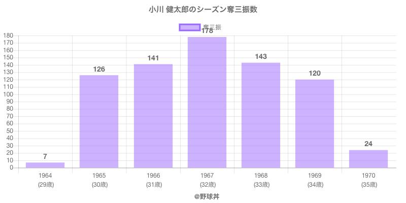 #小川 健太郎のシーズン奪三振数