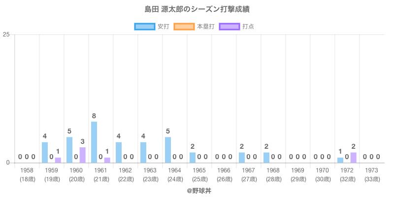 #島田 源太郎のシーズン打撃成績