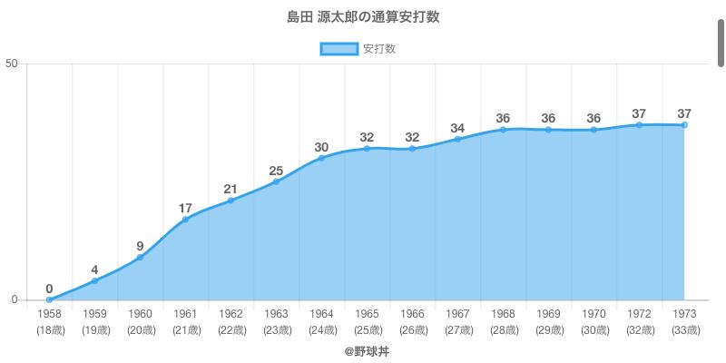 #島田 源太郎の通算安打数