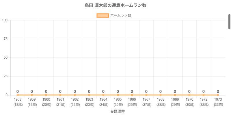#島田 源太郎の通算ホームラン数