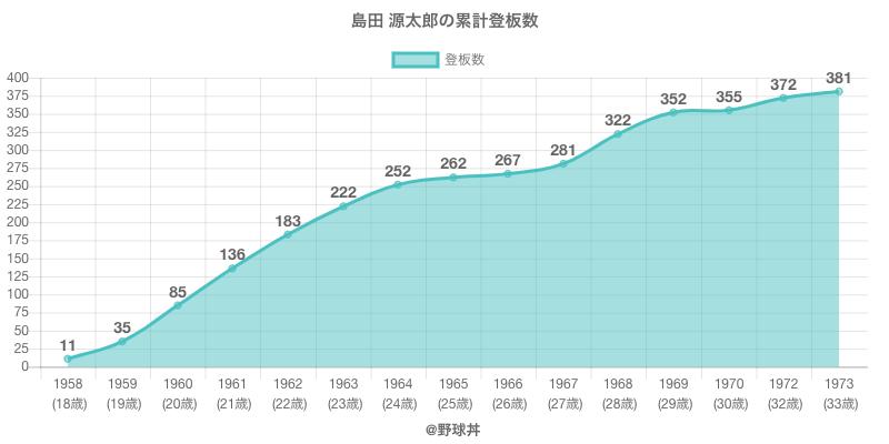 #島田 源太郎の累計登板数