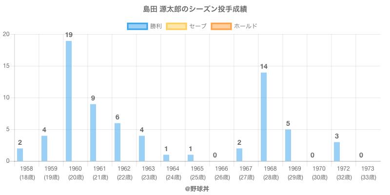 #島田 源太郎のシーズン投手成績