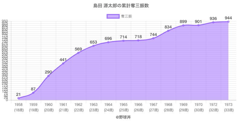 #島田 源太郎の累計奪三振数