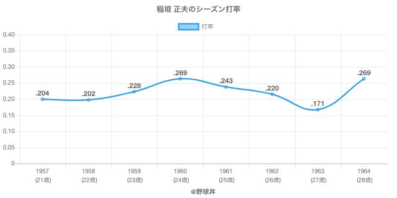 稲垣 正夫のシーズン打率