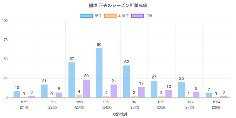 #稲垣 正夫のシーズン打撃成績
