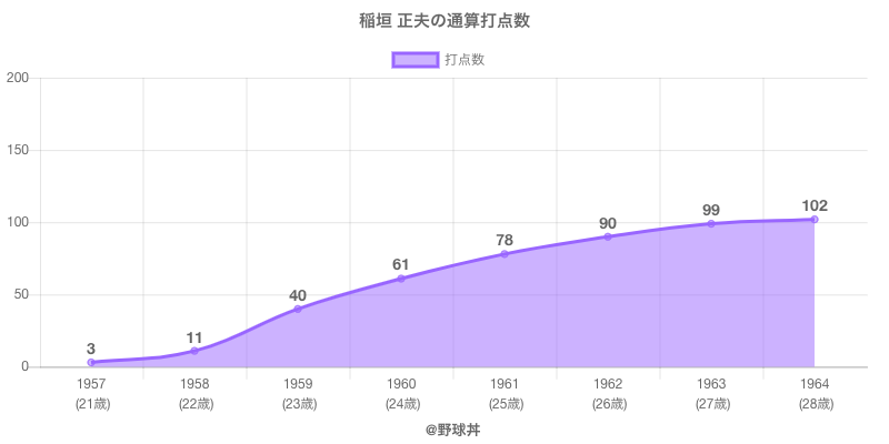 #稲垣 正夫の通算打点数