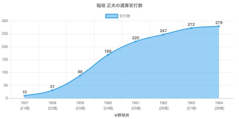 #稲垣 正夫の通算安打数