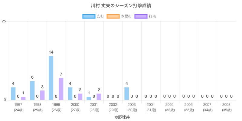 #川村 丈夫のシーズン打撃成績