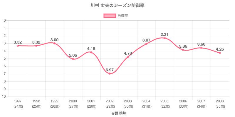川村 丈夫のシーズン防御率