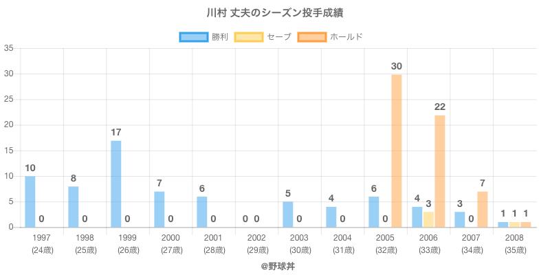 #川村 丈夫のシーズン投手成績