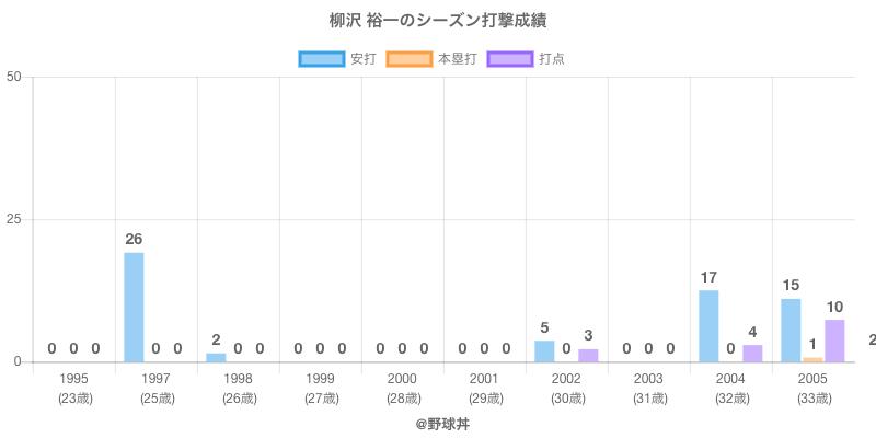 #柳沢 裕一のシーズン打撃成績