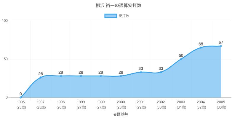 #柳沢 裕一の通算安打数