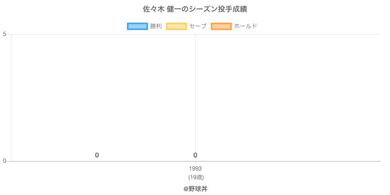 #佐々木 健一のシーズン投手成績