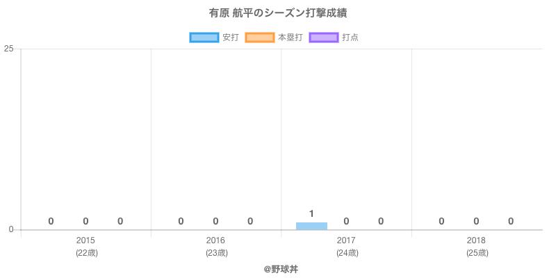 #有原 航平のシーズン打撃成績