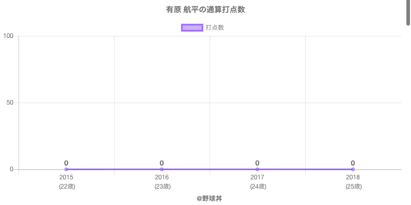 #有原 航平の通算打点数