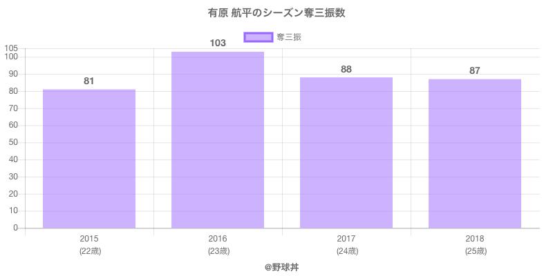 #有原 航平のシーズン奪三振数