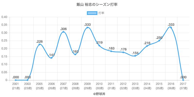 飯山 裕志のシーズン打率