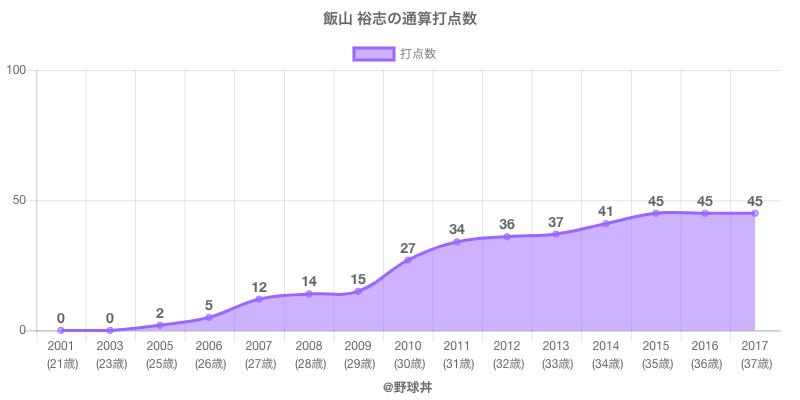 #飯山 裕志の通算打点数