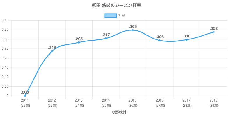 柳田 悠岐のシーズン打率