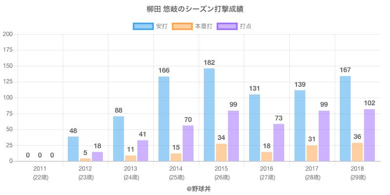 #柳田 悠岐のシーズン打撃成績