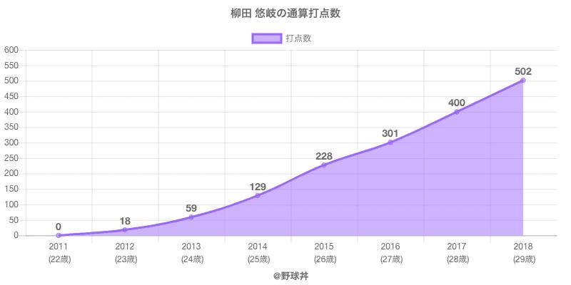 #柳田 悠岐の通算打点数