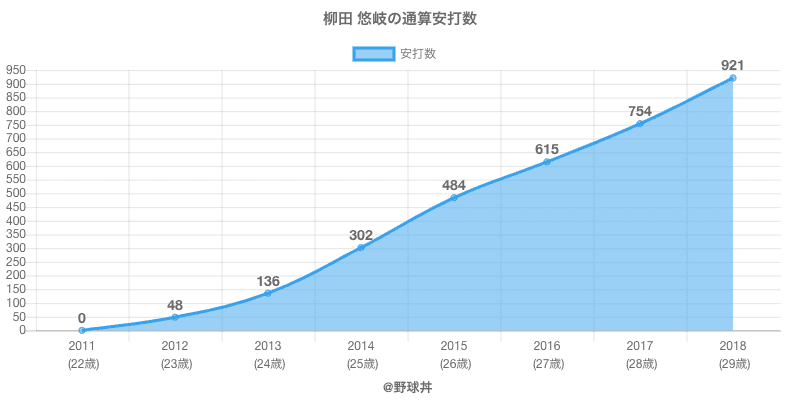 #柳田 悠岐の通算安打数