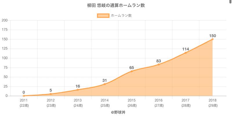 #柳田 悠岐の通算ホームラン数
