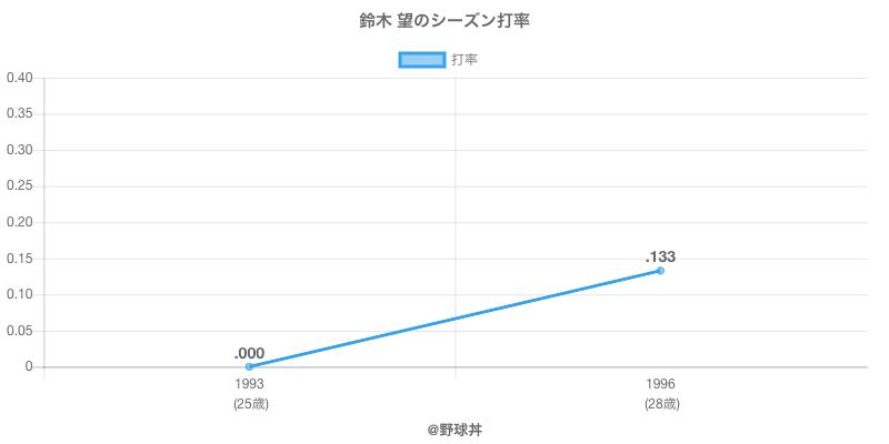 鈴木 望のシーズン打率