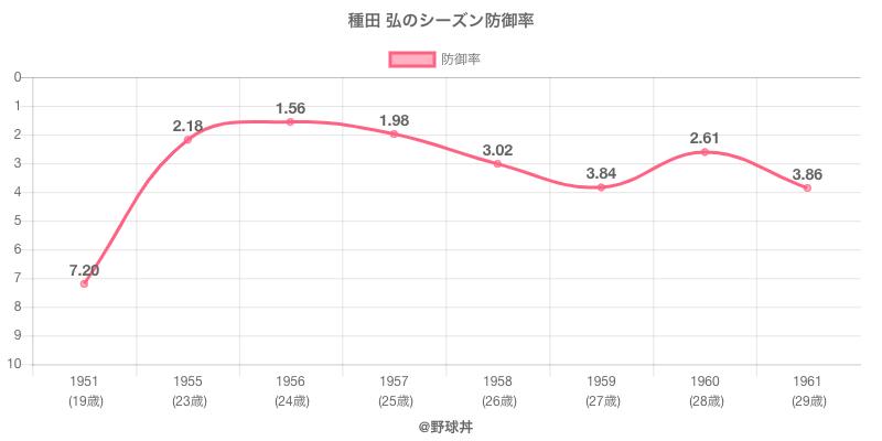 種田 弘のシーズン防御率