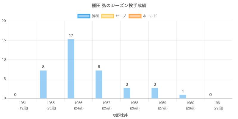 #種田 弘のシーズン投手成績