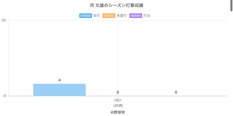 #河 文雄のシーズン打撃成績