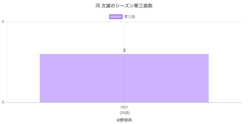 #河 文雄のシーズン奪三振数