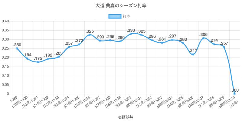 大道 典嘉のシーズン打率