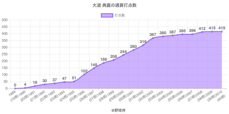 #大道 典嘉の通算打点数
