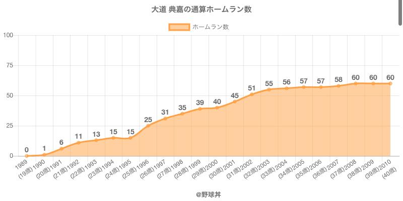 #大道 典嘉の通算ホームラン数