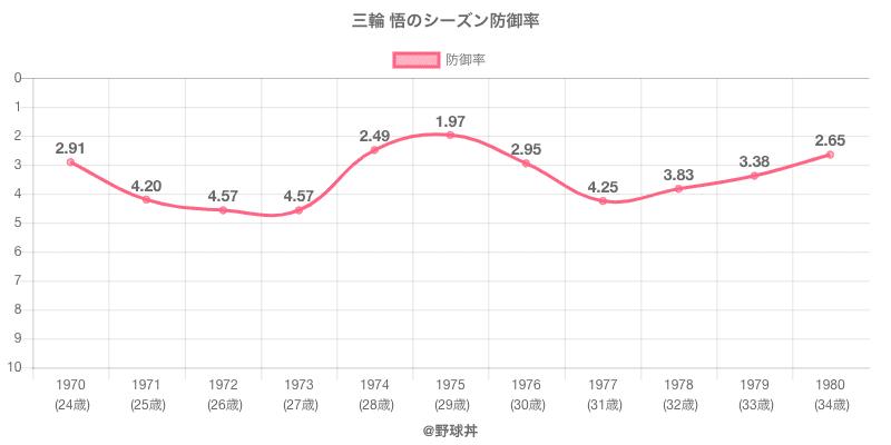 三輪 悟のシーズン防御率