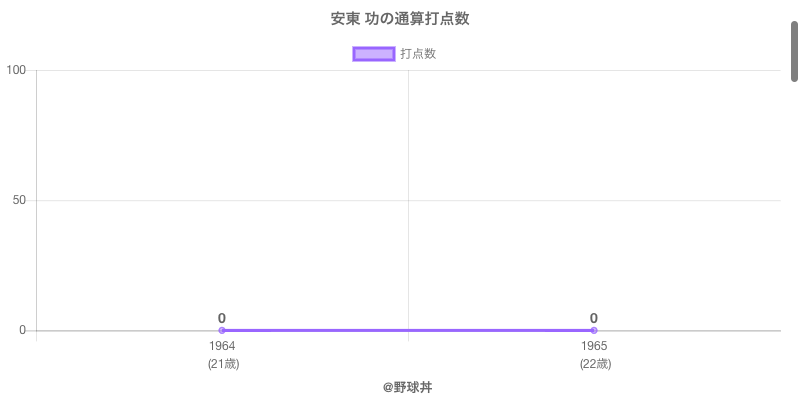 #安東 功の通算打点数