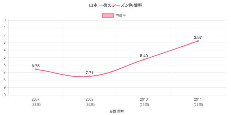 山本 一徳のシーズン防御率